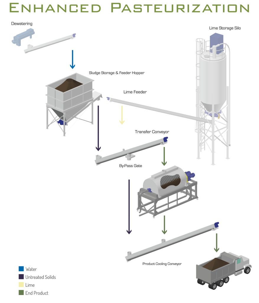 RDP Enhanced Pasteurization System